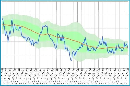 DCMとH2Oのサヤ取りチャート