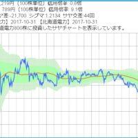 中国電力と北海道電力のサヤ取りチャート