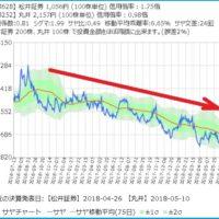 松井証券と丸井のサヤ取り2年チャート