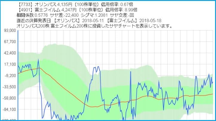 オリンパスと富士フィルムのサヤ取りチャート