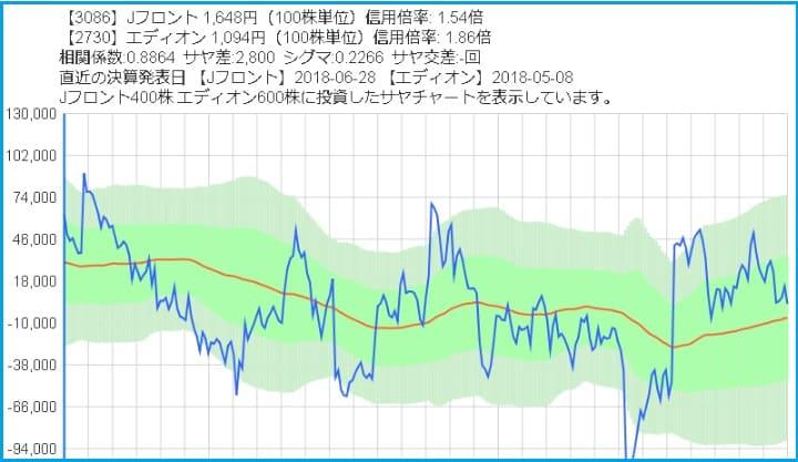Jフロントとエディオンのサヤ取りチャート