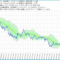 日本碍子とりそなHDのサヤ取りチャート