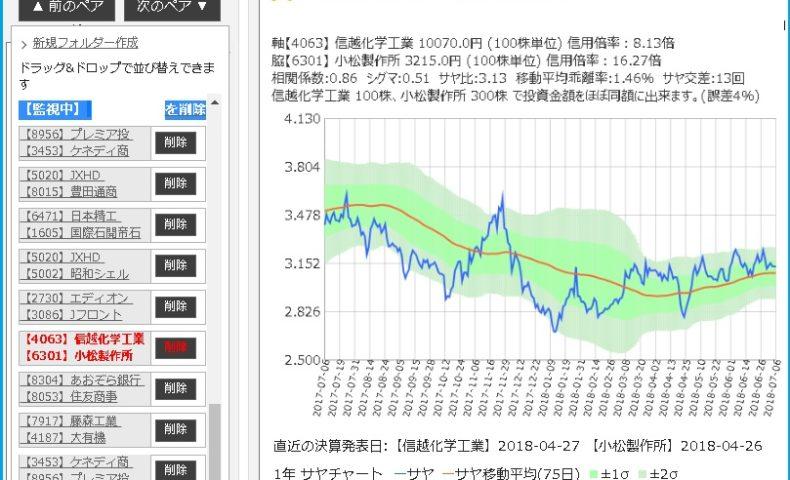 信越化学と小松製作所のサヤ取りチャート