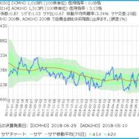 DCMとAOKIのサヤ取りチャート