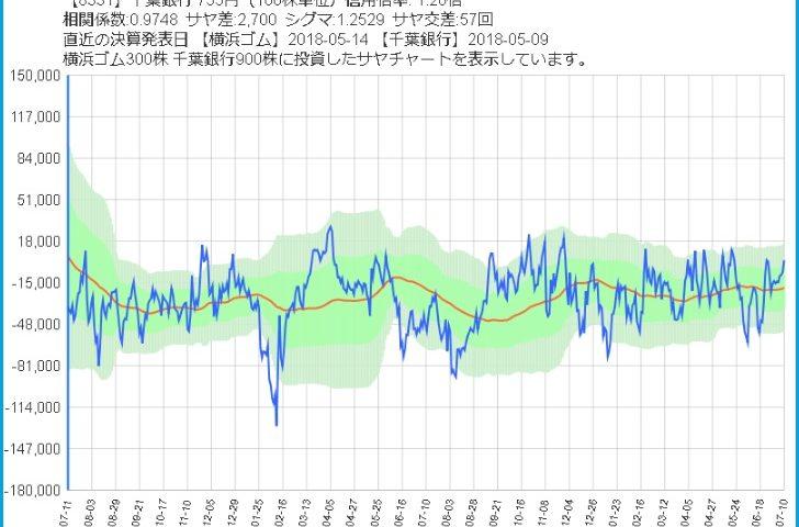 横浜ゴムと千葉銀行のサヤ取り2年チャート