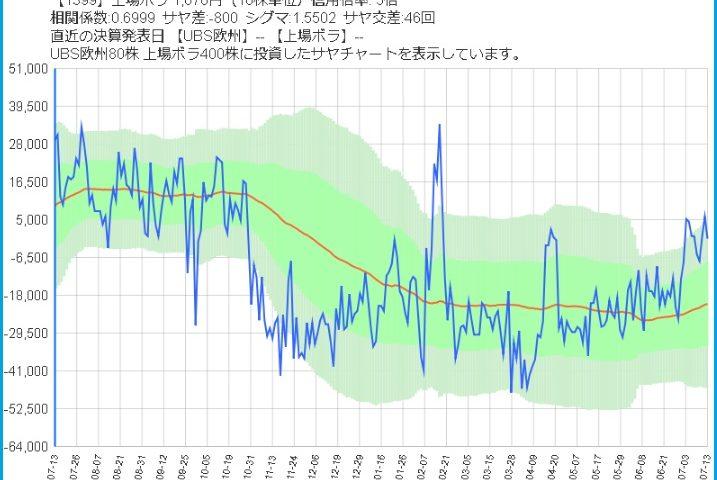 USB欧州株と上場ボラのサヤ取り1年チャート