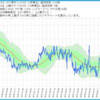 UBSETF欧州株と上場ボラのサヤ取りチャート