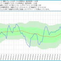 横浜ゴムと千葉銀行のサヤ取り3ヶ月チャート