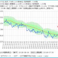 楽天と田辺三菱製薬のサヤ取りチャート