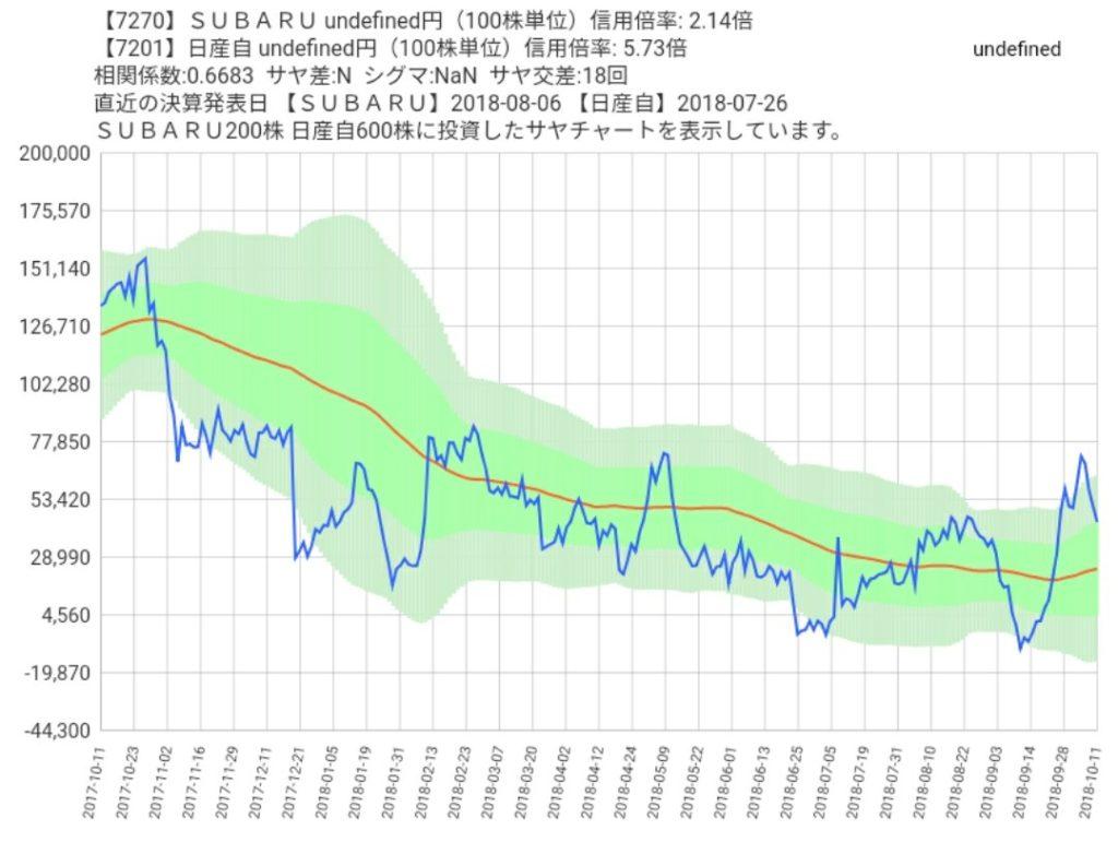 SUBARUと日産自動車のサヤ取りチャート