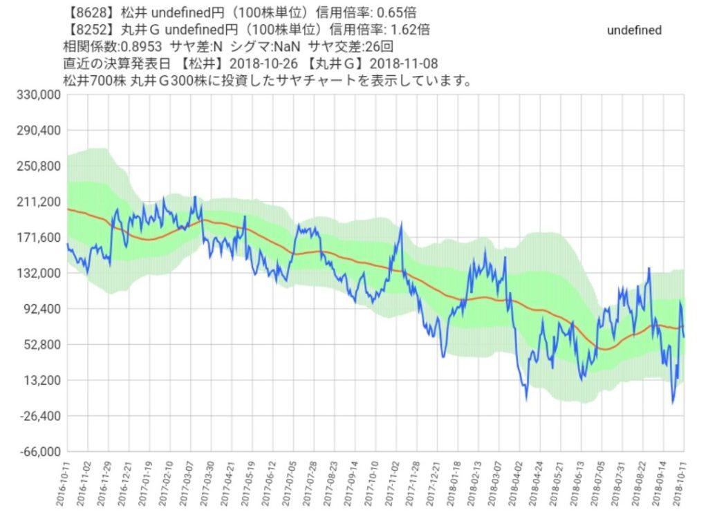 松井証券と丸井Gのサヤ取りチャート