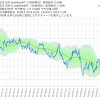 松井証券と丸井Gのサヤ取り2年チャート