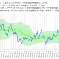 三菱ケミカルとデンソーのサヤ取りチャート