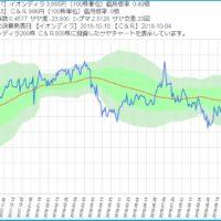 イオンディライトとクリークアンドリバー社のサヤ取りチャート