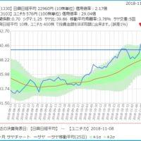 日興日経平均とユニチカのサヤ取り3ヶ月チャート