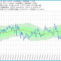 日立と日本ガイシのサヤ取りチャート