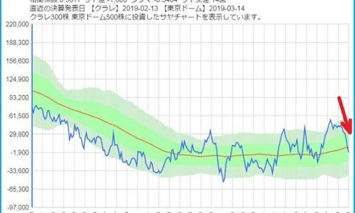 クラレと東京ドームのサヤ取りチャート