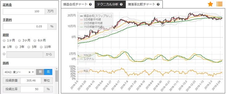 サヤトレLSのチャート