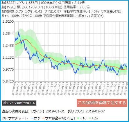 日本ガイシと積水ハウスのサヤ取りチャート
