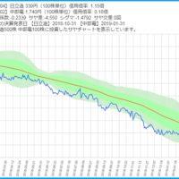 日立造船と中部電力のサヤ取りチャート