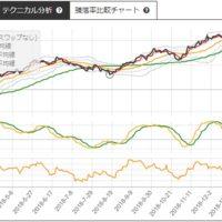 大和証券と日産化学のサヤ取りチャート