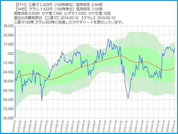 三菱マテリアルとクラレのサヤ取りチャート