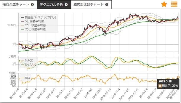 野村自動車と松井証券のサヤトレLSチャート