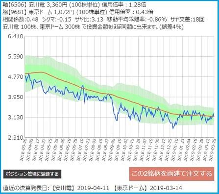 安川電気と東京ドームのサヤ取りチャート