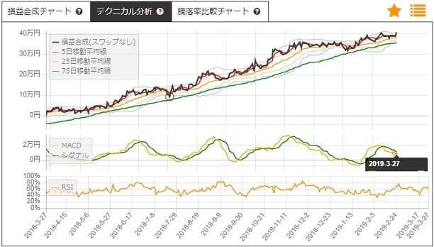 サヤトレのサヤ取りチャート2019/3/27日立造船・中部電力