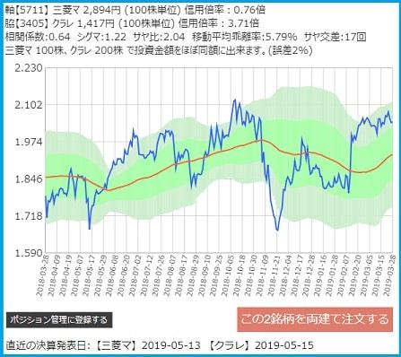 サヤトレのサヤ取りチャート2019/3/28三菱マテリアル・クラレ
