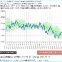 千葉銀行と横浜ゴムのサヤ取り2年チャート
