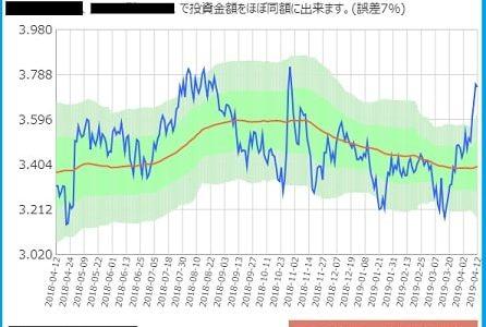 サヤ取りチャート2019年4月15日仕掛