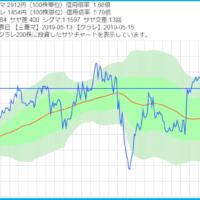 決済をした三菱マテリアルとクラレのサヤ取りチャート
