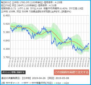 サヤトレで検索のサヤ取りペア2019/4/18売建:三井物産・買建:双日