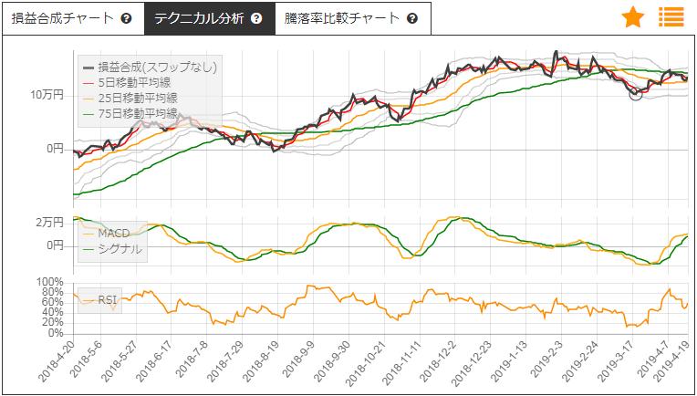 大和証券と日産化学のサヤトレLSチャート