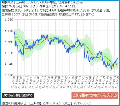 サヤトレで検索のサヤ取りペア2019/4/22売建:三井物産・買建:双日