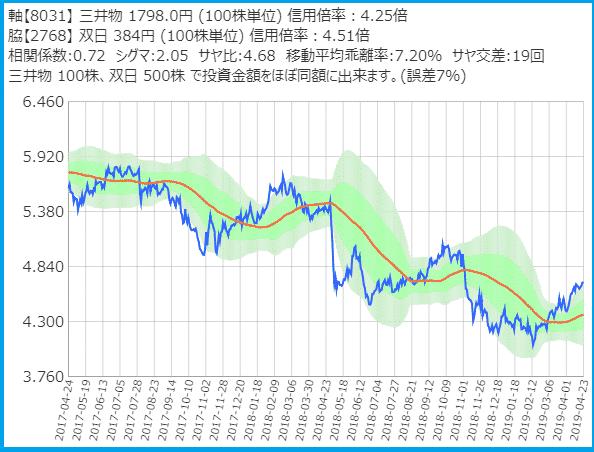 三井物産と双日のサヤ取り2年チャート