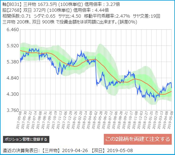 サヤトレで検索のサヤ取りペア2019/5/8三井物産・双日2年チャート