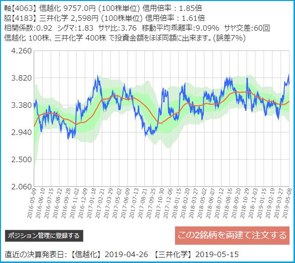 サヤトレで検索のサヤ取りペア2019/5/8信越化学・三井化学3年チャート