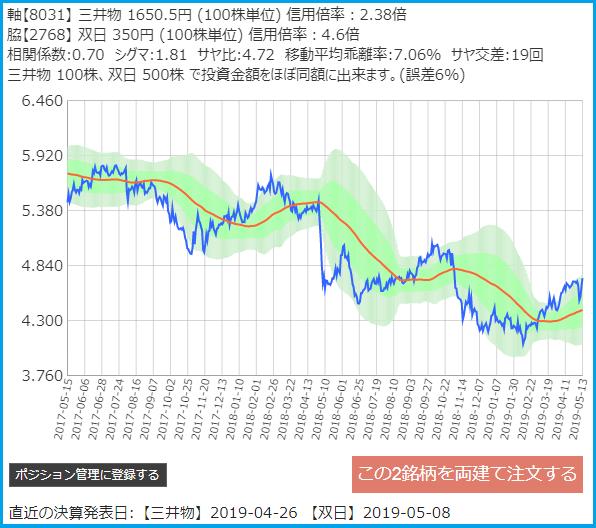 サヤトレで検索のサヤ取りペア2019/5/13売建:三井物産・買建:双日