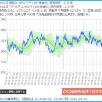 信越化学と三井化学のサヤ取り3年チャート