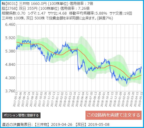 サヤトレで検索のサヤ取りペア2019/5/15売建:三井物産・買建:双日