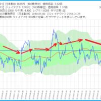 日本製鉄とジェイテクトのサヤ取りチャート