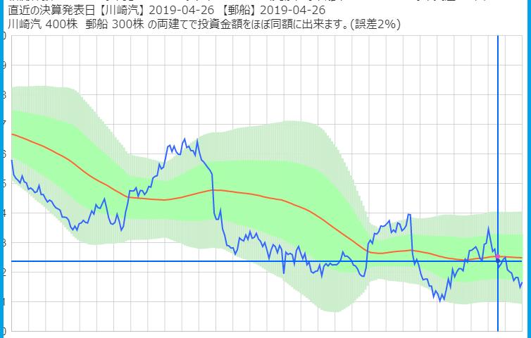 川崎汽船と日本郵船のサヤ取りチャート