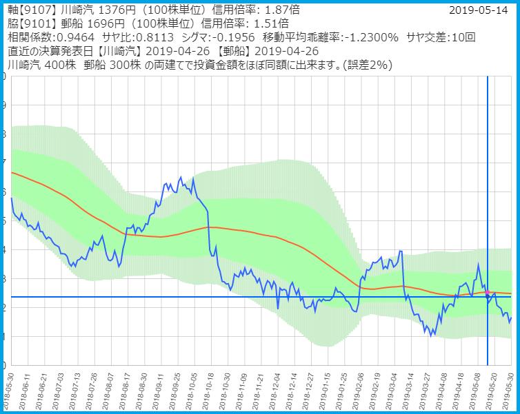 サヤトレで検索したサヤ取りペアのチャート2019/5/30売建:川崎汽船・買建:日本郵船