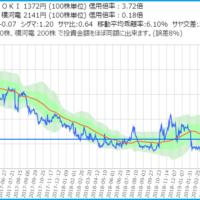 沖電気工業と横川電機のサヤ取りチャート