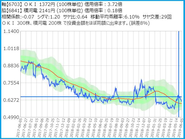 サヤトレで検索のサヤ取りペア20190605OKI・横川電機2年チャート