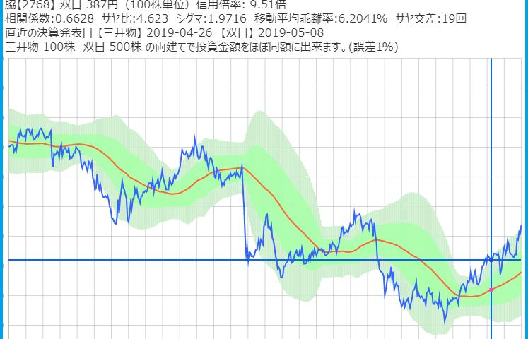 三井物産と双日のサヤ取りチャート