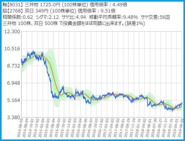 サヤトレで検索のサヤ取りペア2019/6/5売建:三井物産・買建:双日の5年チャート