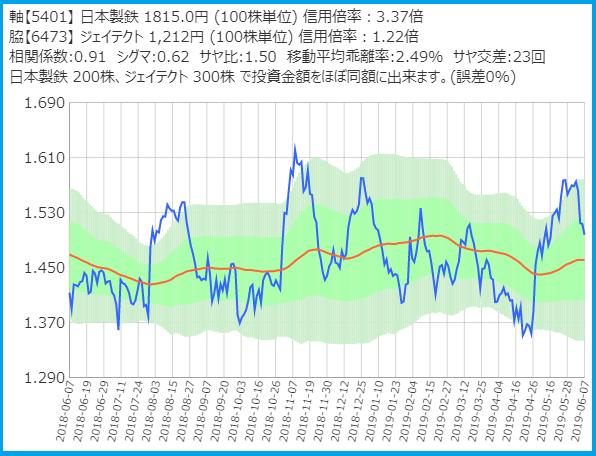 サヤトレで検索のサヤ取りペア20190607日本製鉄・ジェイテクト